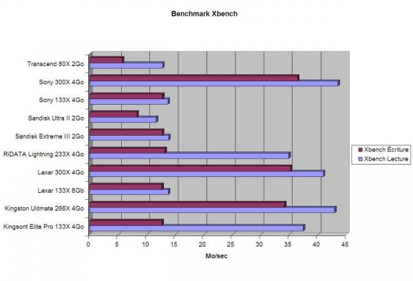 compactflash benchmark 600x408 - Banc d'essai des cartes CompactFlash [Décembre 2008]