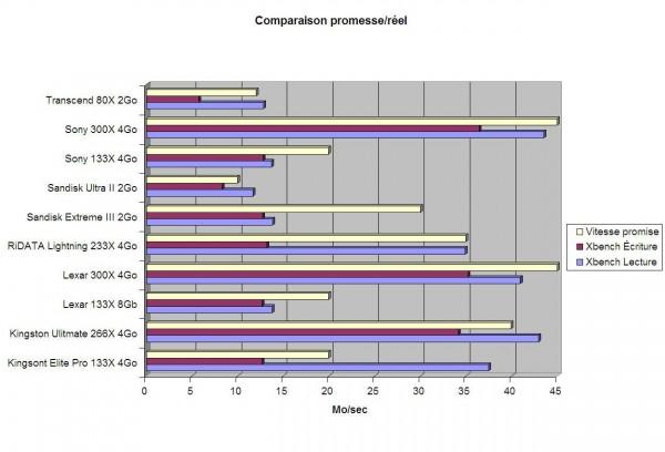 compactflash comparaison promesse reel 600x408 - Banc d'essai des cartes CompactFlash [Décembre 2008]