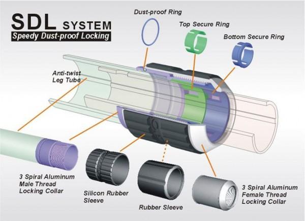 giottos speedy dust proof locking sdl 600x434 - Trépied Giottos MT-8361 & rotule MH-1300 [Test]