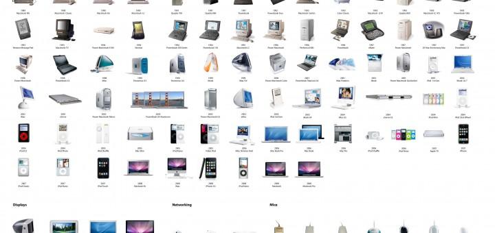 Photo de tous les produits Apple