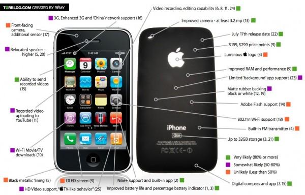 iphone 4g resume rumeur en image 600x384 - Le prochain iPhone et ses rumeurs en images