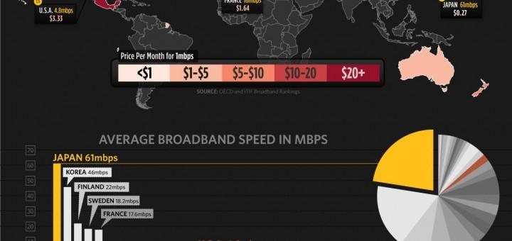 Le prix de la haute vitesse dans le monde