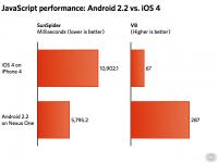 ios v android thumb 640xauto 15275 200x150 - Android 2.2 écrase litérallement l'iOS 4.0 en JavaScript