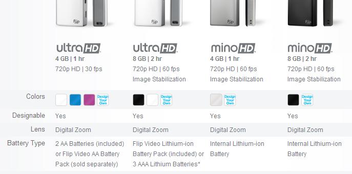 Unboxing de la Flip Ultra HD 3G de Cisco