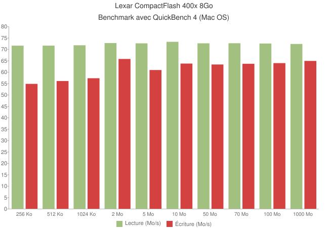 lexar 400x compactflash macos - Carte CompactFlash Lexar Professional 400x [Test]
