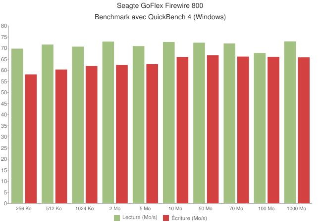 seagate goflex firewire 800 - Disque dur externe Seagate GoFlex 500Go [Test]