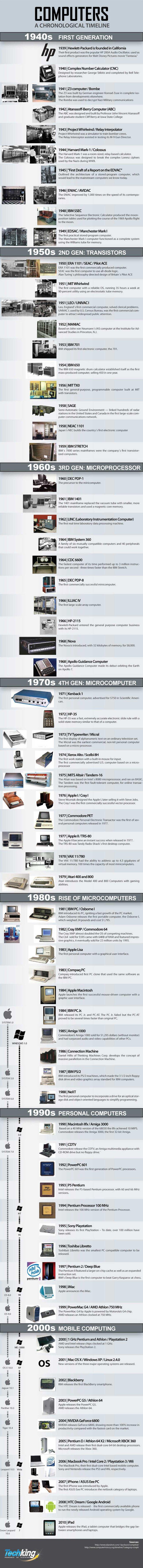 IG HoC 1000px - L'histoire des ordinateurs de 1939 au iPad