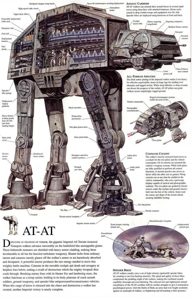 at at deconstructed 660x1024 - L'AT-AT de Star Wars, déconstruit [Infographique]