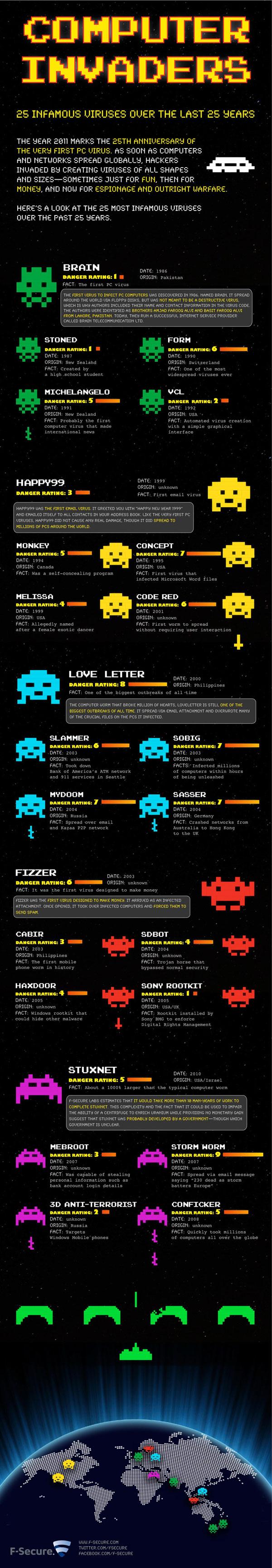computer virus lg1 - L'histoire des virus informatiques [Infographique]