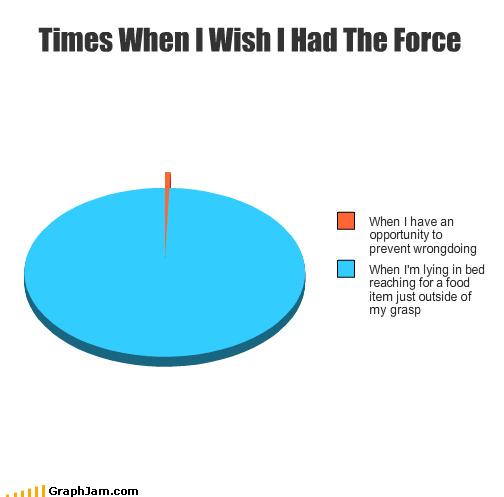 funny graphs8 - Le moment où nous voulons vraiment avoir la Force [Infographique]