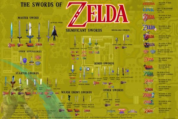 swords of the legend of zelda by spongeboy1985 600x400 - Les épées de Legend of Zelda [Infographie]