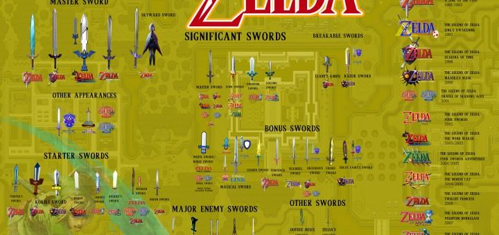 Les épées de Legend of Zelda [Infographie]