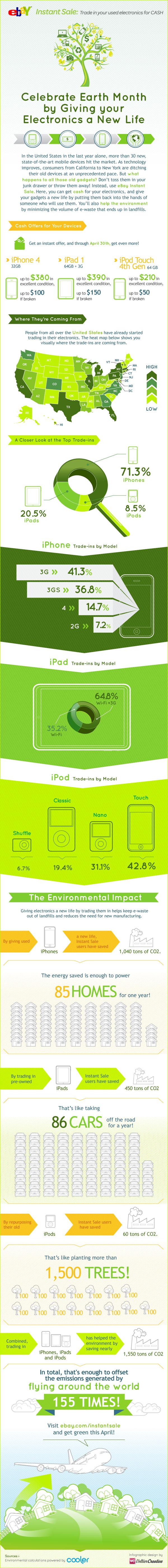instant infographic final final - Une seconde vie à vos gadgets, les impacts [Infographique]