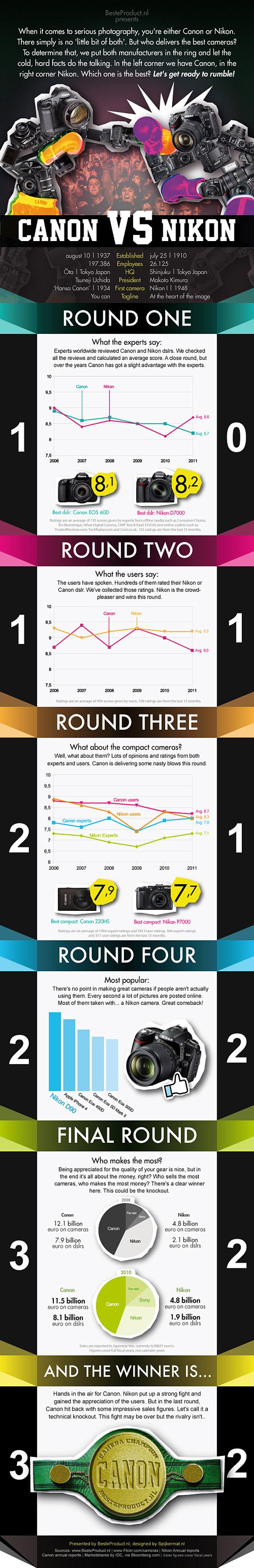Infographic Canon versus Nikon2 - Canon vs. Nikon [Infographique]