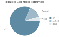 chart 200x128 - Blogue de Geek Mobile sur iOS, Android et Symbian!
