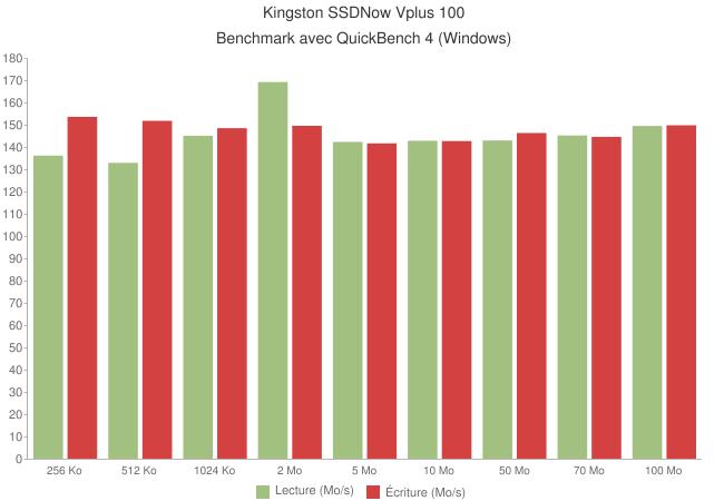 kingston ssdnow v+100 quickbench - Kingston SSDNow V+ 100 96Go [Test]