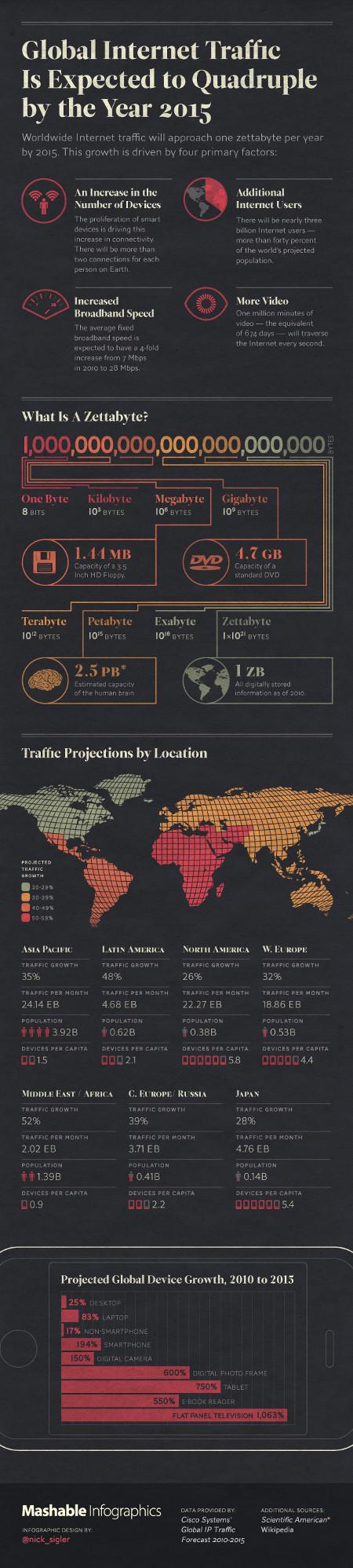internet growth full - Le traffic Internet global devrait quadrupler d'ici 2015! [Infographique]