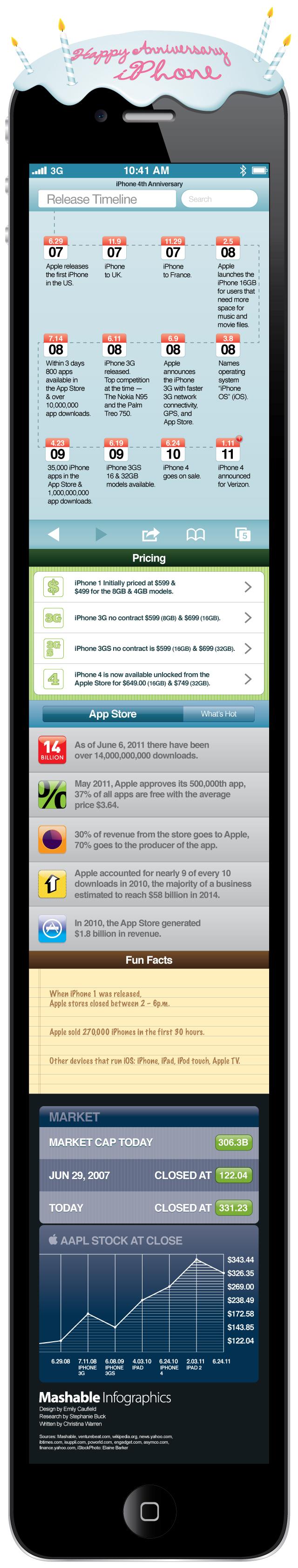 mashable infographics iphone anniversary 640 - Bon 4e anniversaire iPhone! [Infographique]