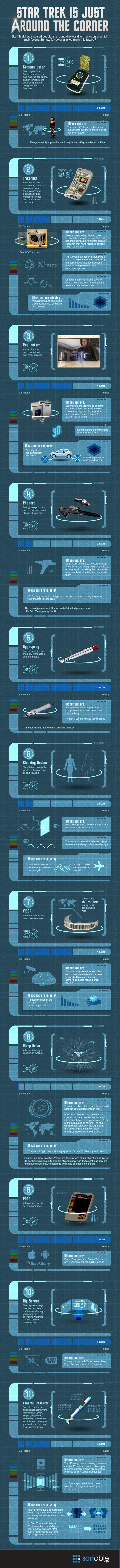 Star Trek is just around the corner resize - Star Trek, sicence-fiction ou science tout court? [Infographique]