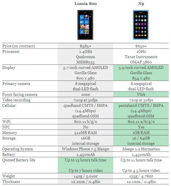 lumia 80 0 vs nokia n9 550x600 - Les Nokia Lumia 800 et Lumia 710 [Présentation]