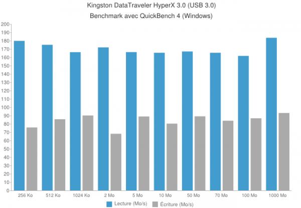 kingston hyperx usb drive 600x415 - Kingston DataTraveler HyperX 3.0 64Go [Test]