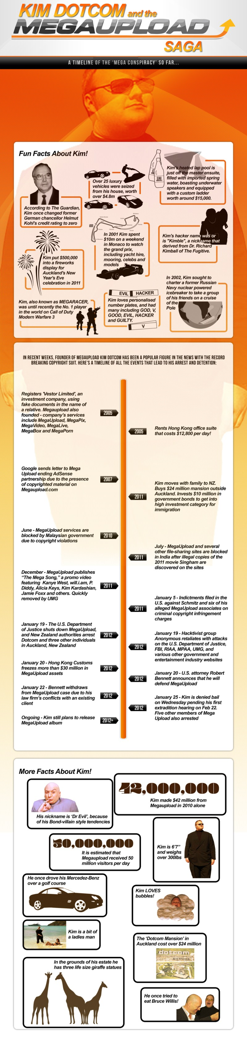 KimDotcomMegaupload - Kim DotCom, sa vie, sa luxure [Infographique]