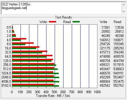 atto - Disque SSD OCZ Vertex 3 [Test]