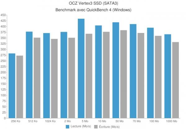chart 600x415 - Disque SSD OCZ Vertex 3 [Test]