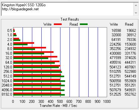 kingston hyperx ssd atto disk benchmark2 e1329358655992 - Disque SSD Kingston HyperX 120Go [Test]