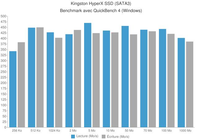 kingston hyperx ssd quickbench - Disque SSD Kingston HyperX 120Go [Test]