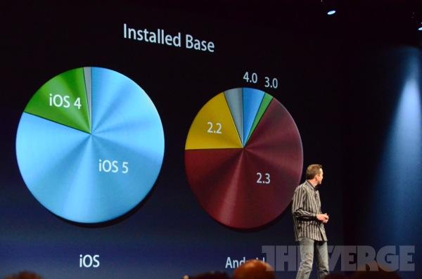 apple wwdc 2012  0892 - Keynote du WWDC 2012 [Live]