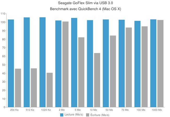 Seagate goflex usb3.0 - Seagate GoFlex Slim [Test]