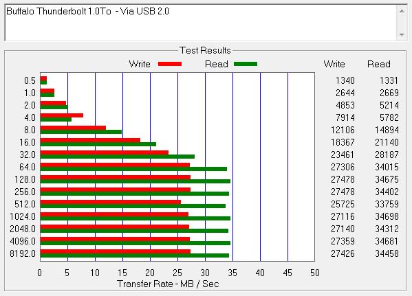 Buffalo Thunderbolt 1.0To Via USB 2.0 - Disque dur externe Buffalo MiniStation Thunderbolt [Test]