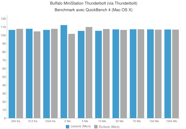 chart2 - Disque dur externe Buffalo MiniStation Thunderbolt [Test]