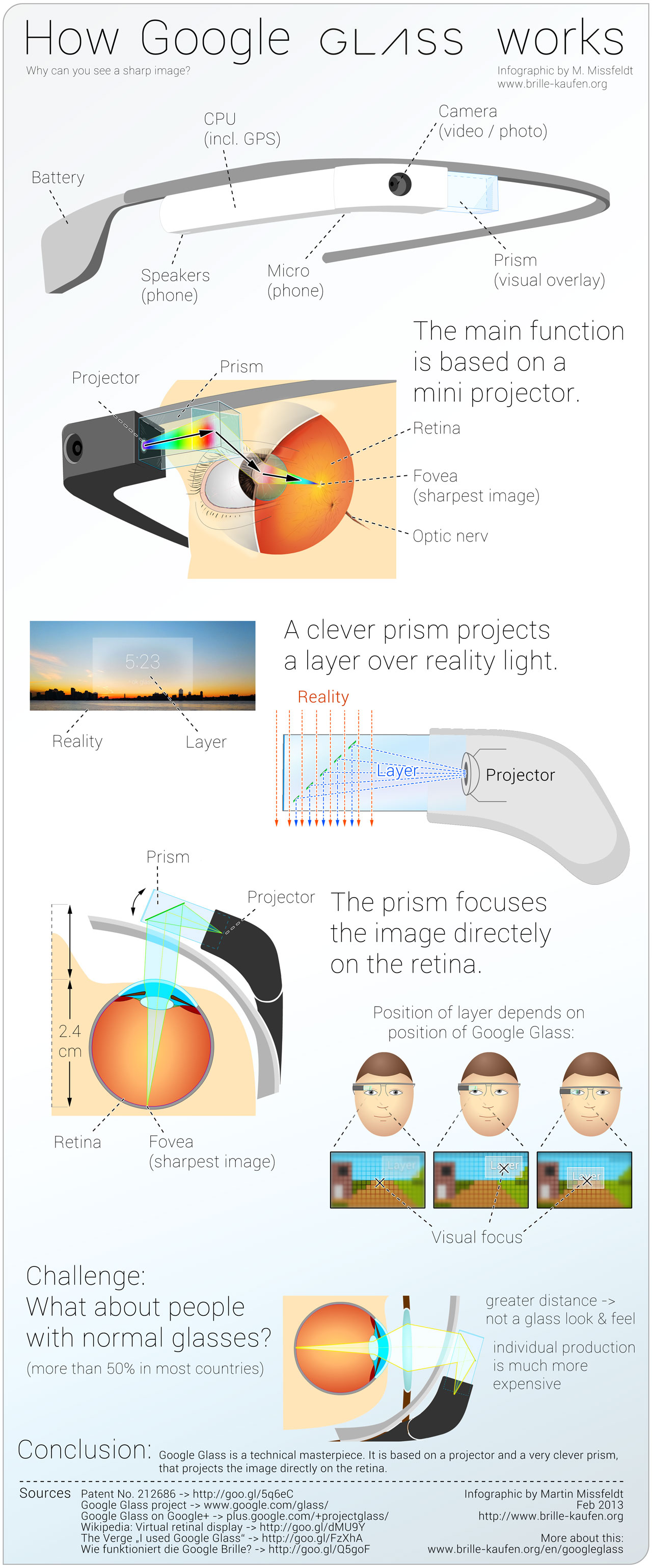 Comment fonctionne les Google Glass