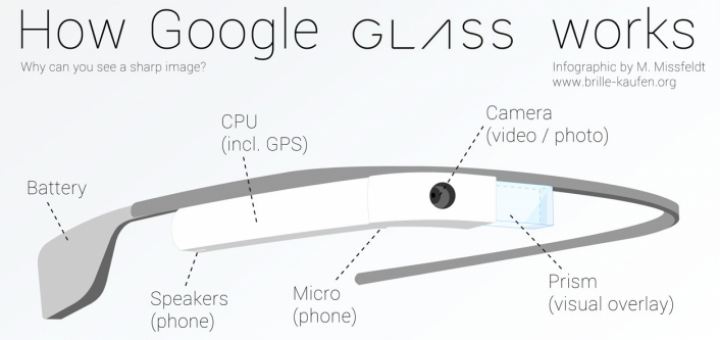 Comment fonctionne les Google Glass?