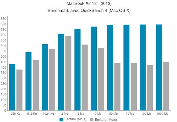 chart - Test du MacBook Air (2013)