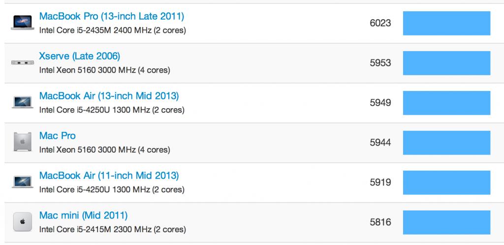 geekbench comparaison 1024x498 - Test du MacBook Air (2013)