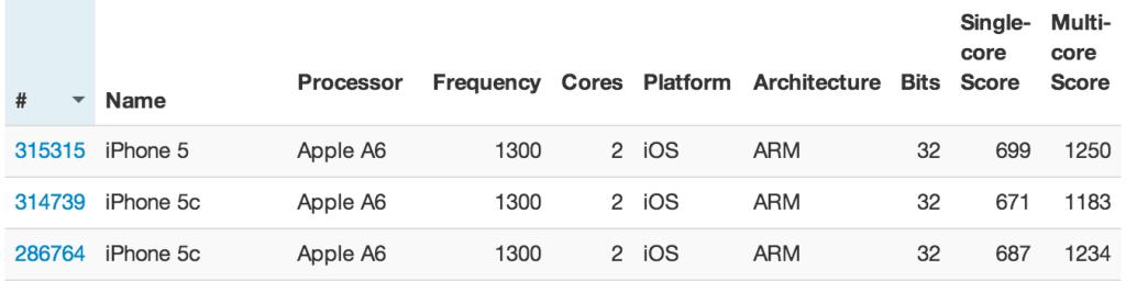 GeekBench 3 iPhone 5c vs iPhone 5
