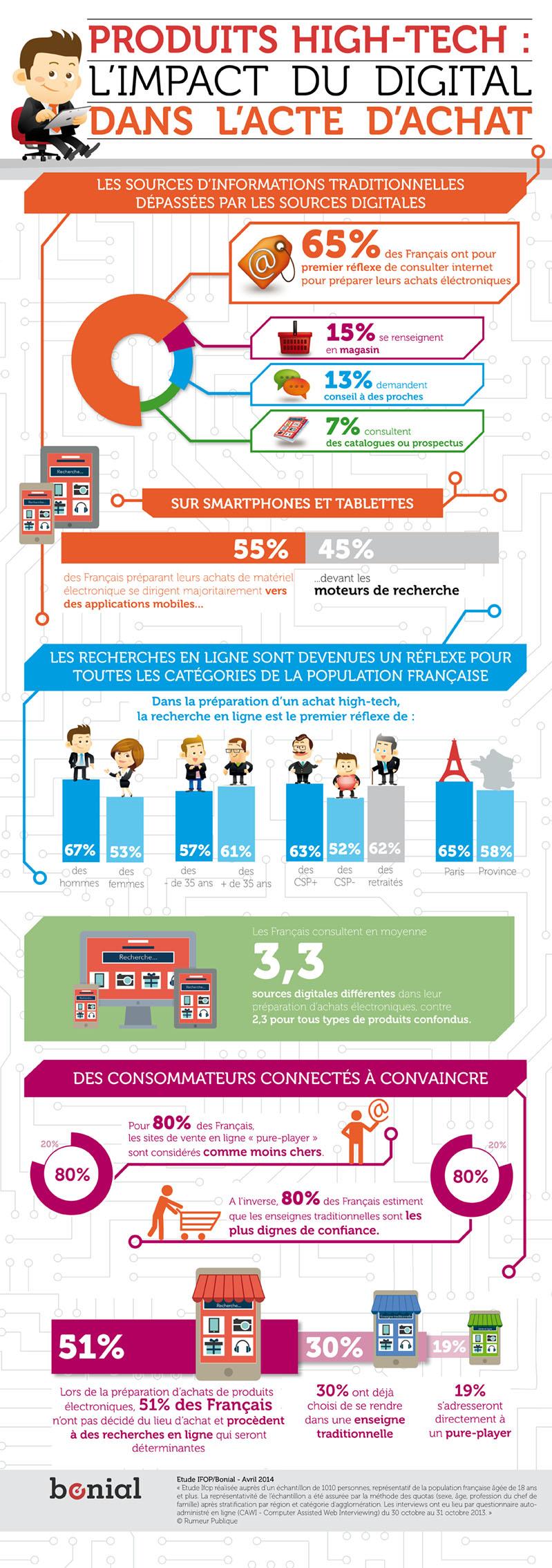 Infographie Bonial web1 - L'impact du digital dans l'acte d'achat [Infographique]