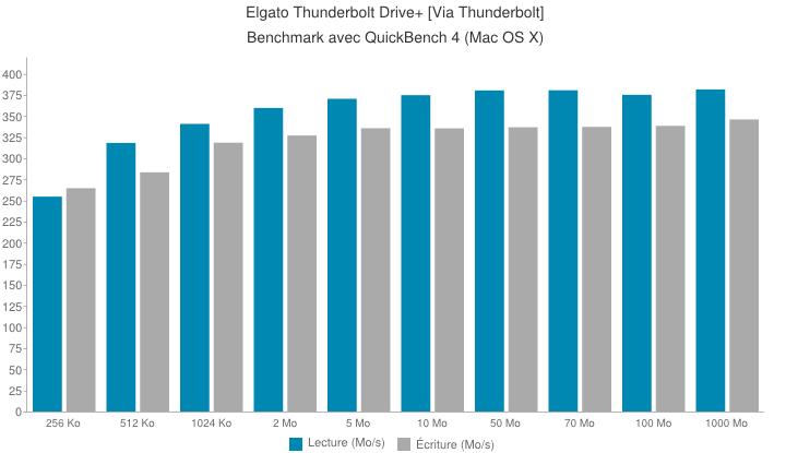 elgato thunderbolt drive plus thunderbolt - Test du disque SSD externe Thunderbolt Drive+ d'Elgato