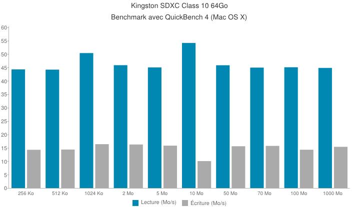kingston sdxc class 10 64gb benchmark - Carte SDXC UHS-I U1 Class 10 de Kingston [Test]