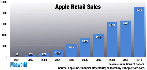 Profits Apple Retail